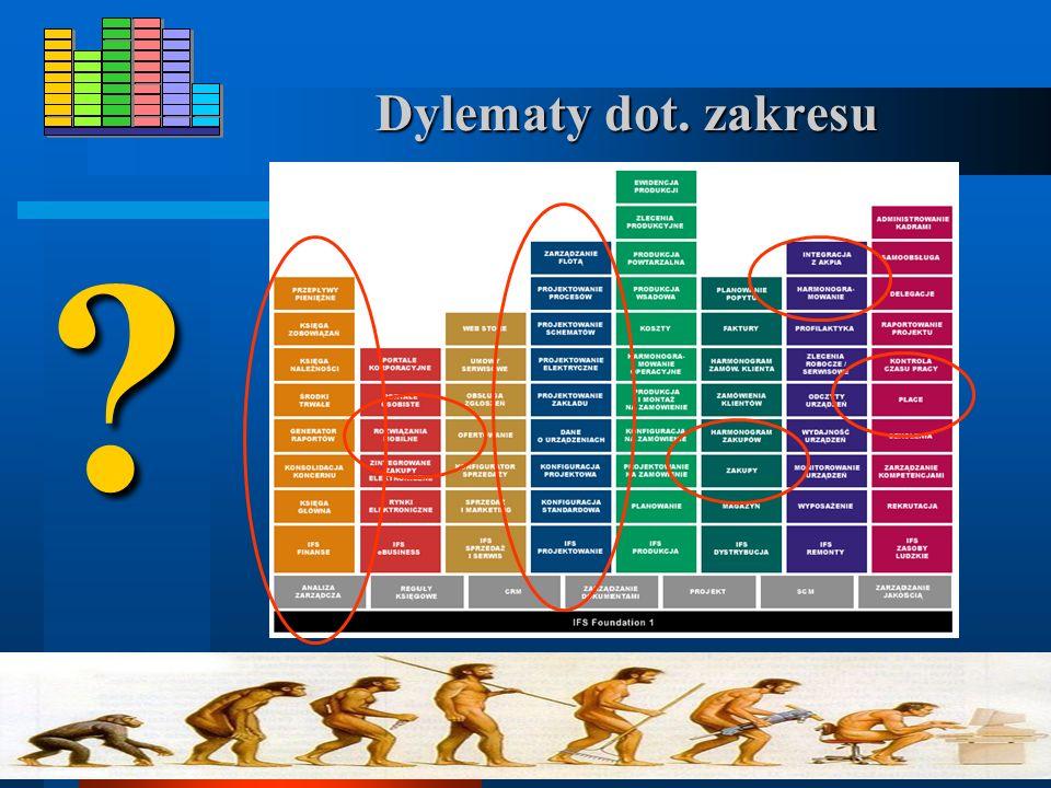 Ewolucja systemów informatycznych zarządzania 195019601970198019902000 INTEGRACJA TPS DW DSS EIS ES IMIS / DEM MRP / ERP FI / CO / AM CRM / SCM / HRS