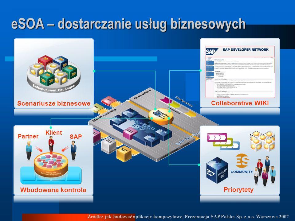 SOA – Service Oriented Architecture IDEA: IDEA: SOA rozwiązuje kompleksowo problemy a nie dostarcza tylko instrumenty czy też usługi IT. STANDARDY STA