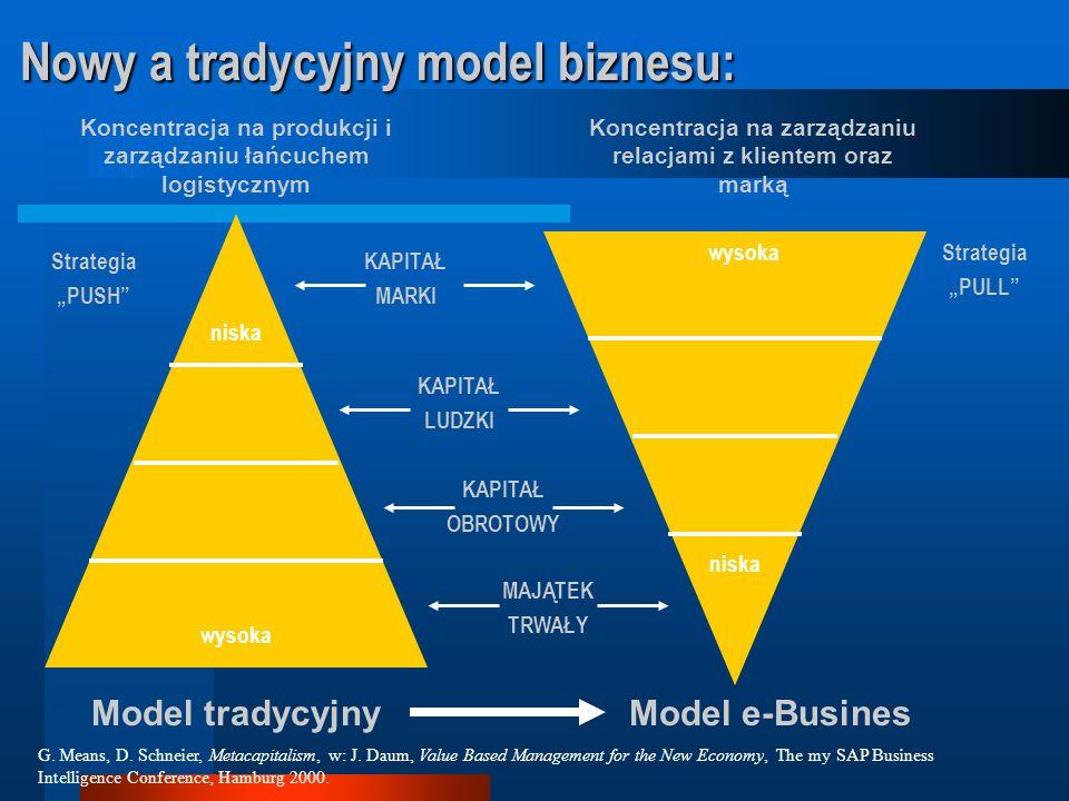 7. Platformy informatyczne przyszłości (wizja SAP)