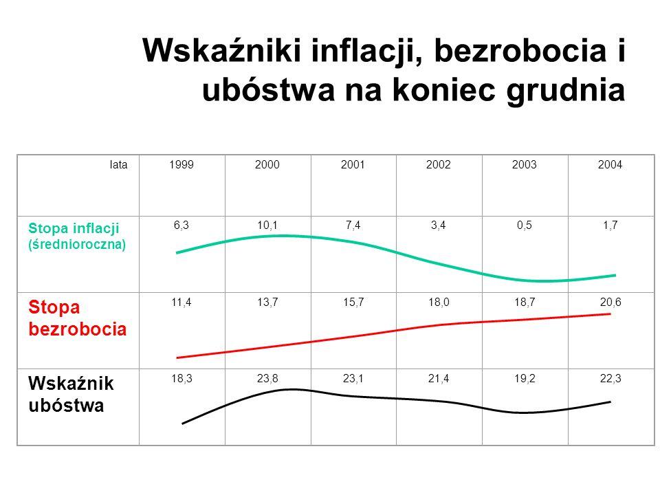 Wskaźniki inflacji, bezrobocia i ubóstwa na koniec grudnia lata199920002001200220032004 Stopa inflacji (średnioroczna) 6,310,17,43,40,51,7 Stopa bezro