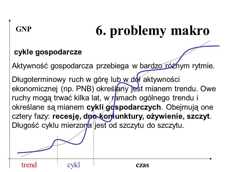6. problemy makro cykle gospodarcze Aktywność gospodarcza przebiega w bardzo różnym rytmie. Długoterminowy ruch w górę lub w dół aktywności ekonomiczn