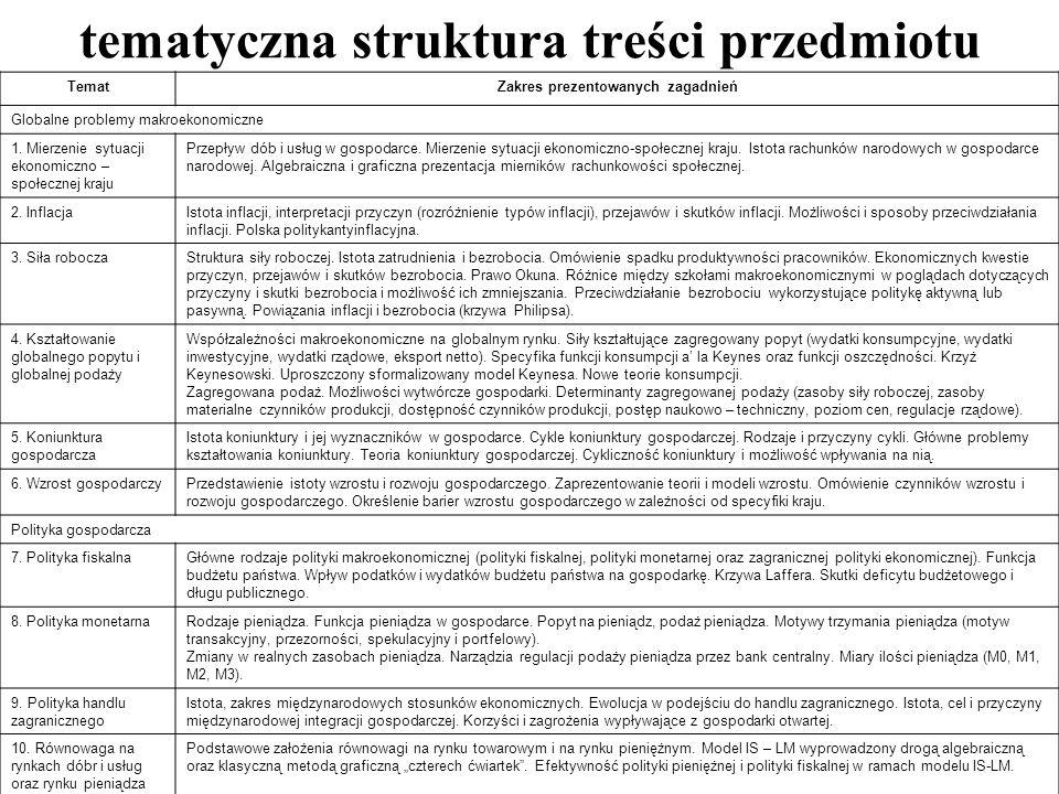 tematyczna struktura treści przedmiotu TematZakres prezentowanych zagadnień Globalne problemy makroekonomiczne 1. Mierzenie sytuacji ekonomiczno – spo