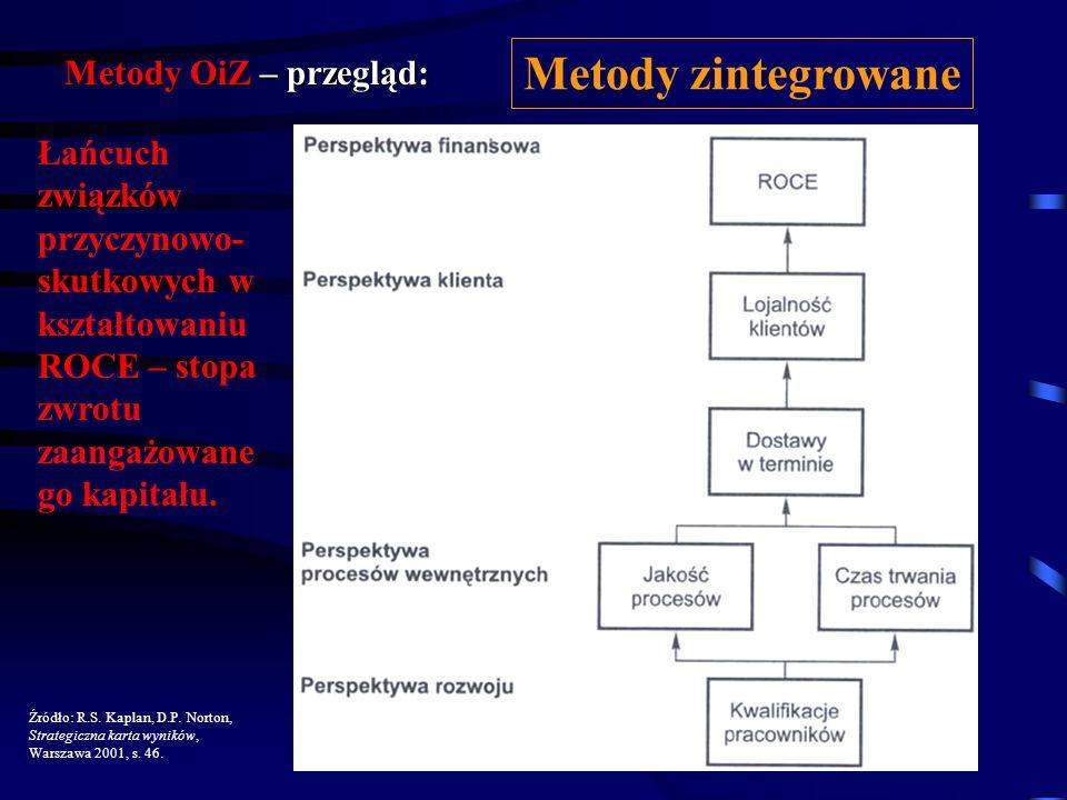 Metody OiZ – przegląd: Normy ISO Balanced Scorecard (Kaplan, Norton) Platformy informatyczne (mySAP.com) - SEM – Strategic Enterprise Management; - BI