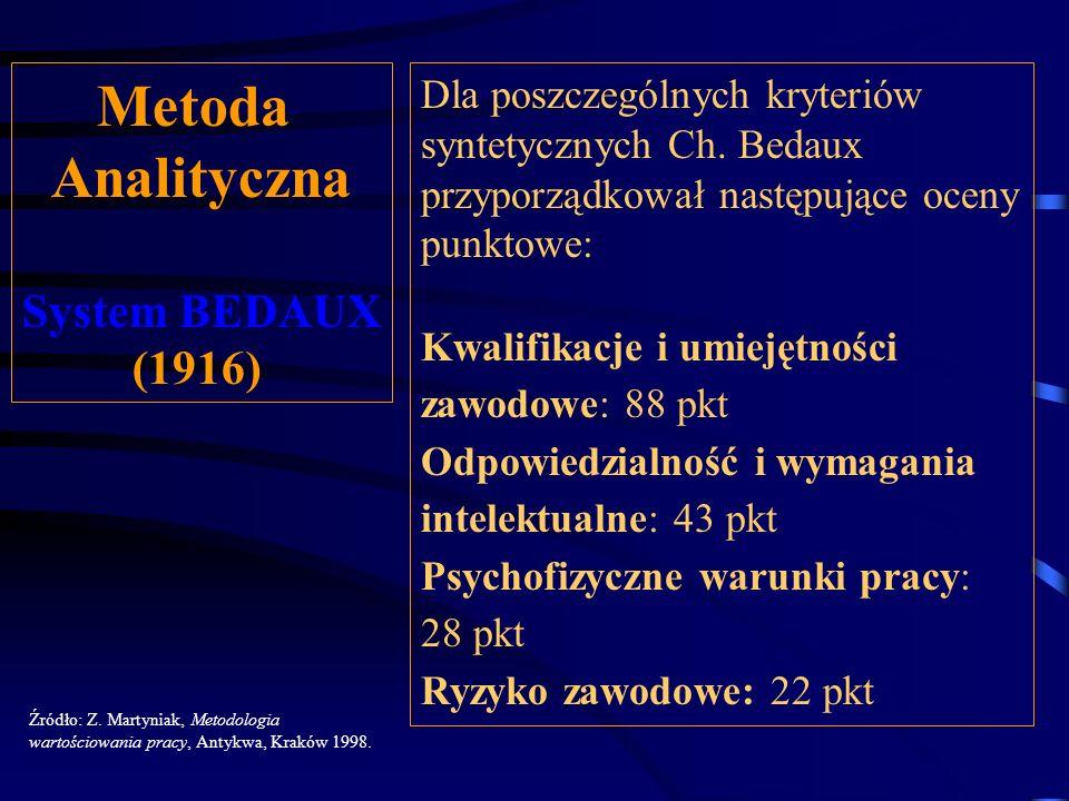 Metoda Analityczna System BEDAUX (1916) Źródło: Z. Martyniak, Metodologia wartościowania pracy, Antykwa, Kraków 1998. Bedaux stał na stanowisku, że wy