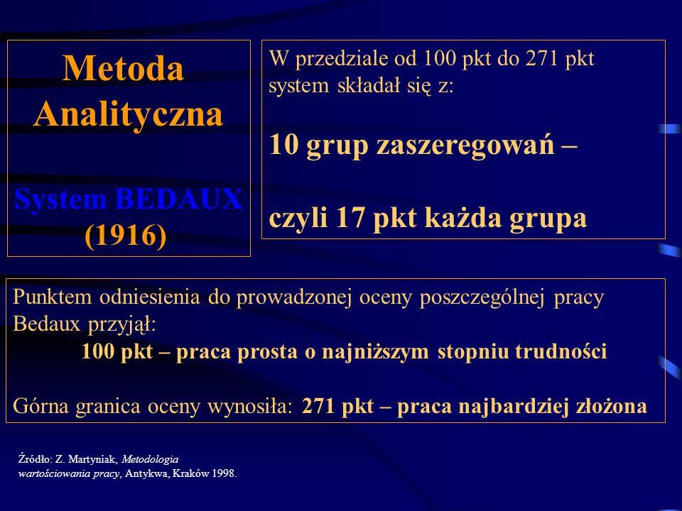 Metoda Analityczna System BEDAUX (1916) Źródło: Z. Martyniak, Metodologia wartościowania pracy, Antykwa, Kraków 1998. Dla poszczególnych kryteriów syn