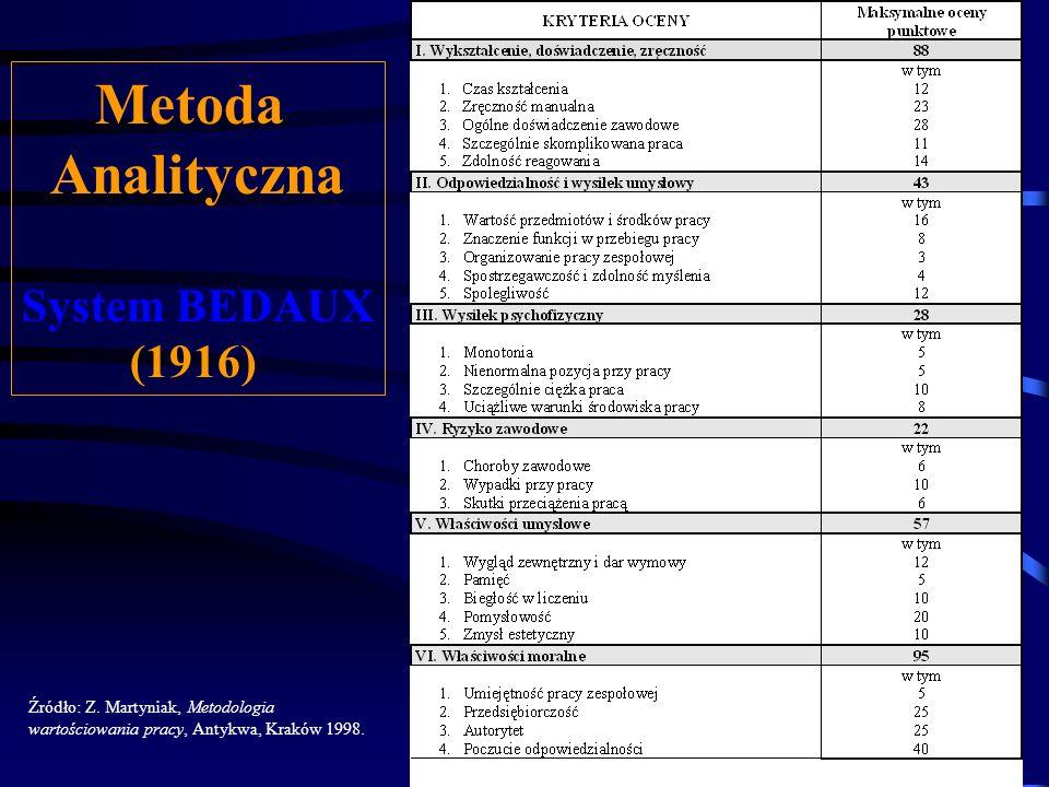 Metoda Analityczna System BEDAUX (1916) Źródło: Z. Martyniak, Metodologia wartościowania pracy, Antykwa, Kraków 1998. Punktem odniesienia do prowadzon