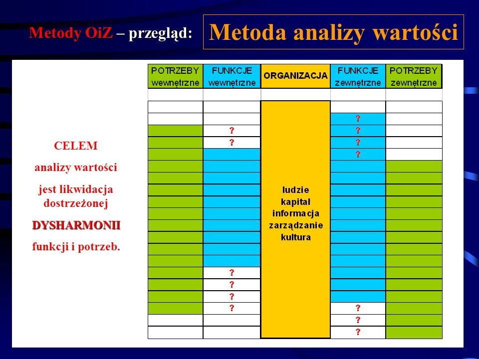 Metody OiZ – przegląd: Metoda analizy wartości Poprzez wyznaczenie oczekiwanych potrzeb środowiska zewnętrznego i wewnętrznego i porównanie ich ze spe