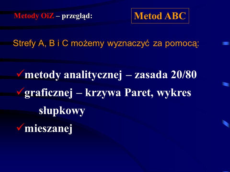 Wyznaczanie stref ABC ? Metody OiZ – przegląd: Metod ABC