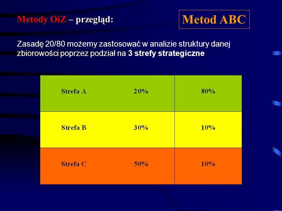 Strefy A, B i C możemy wyznaczyć za pomocą: Metody OiZ – przegląd: Metod ABC metody analitycznej – zasada 20/80 graficznej – krzywa Paret, wykres słup
