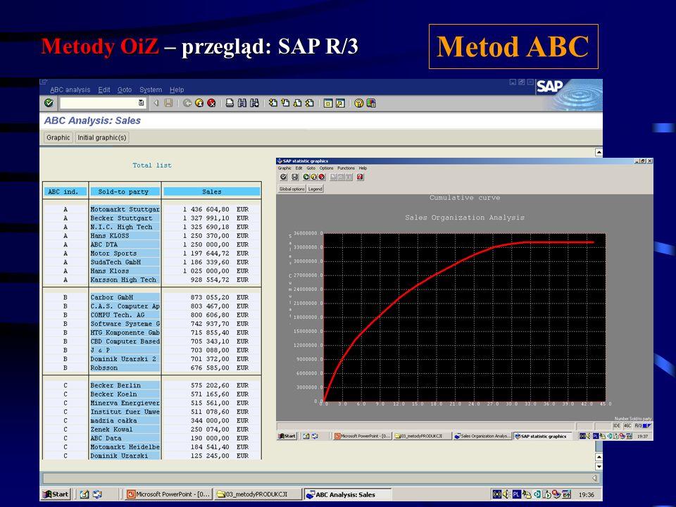 Metody OiZ – przegląd: SAP R/3 Metod ABC
