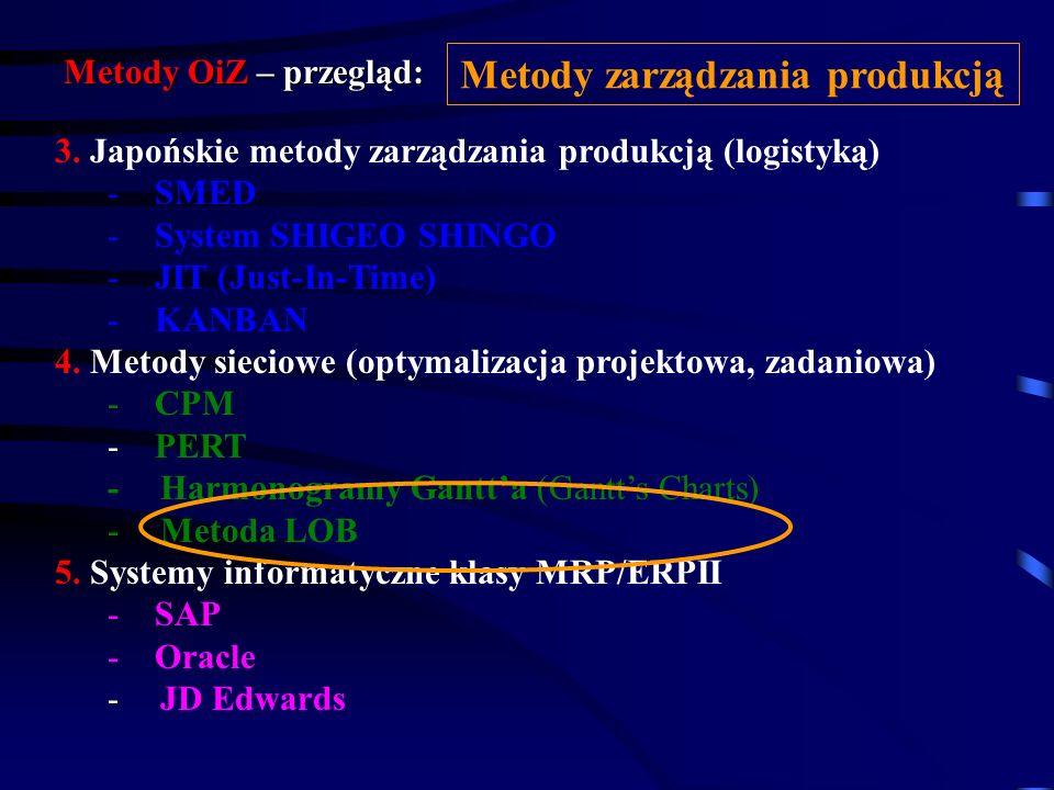 Metody OiZ – przegląd: 1. Badanie metod pracy (analiza procesów pracy) 2. Techniki przestrzennego organizowania procesów pracy: - Metoda Gavetta i Ply