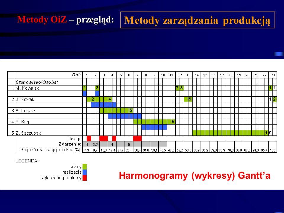 Metody OiZ – przegląd: Metody zarządzania produkcją Harmonogramy (wykresy) Gantta są graficznym narzędziem planowania projektu (produkcji) łączącym po