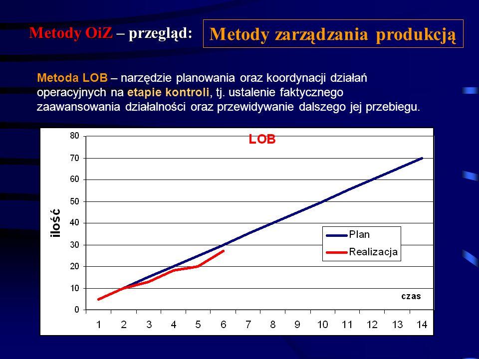Metody OiZ – przegląd: Metody zarządzania produkcją Harmonogramy (wykresy) Gantta