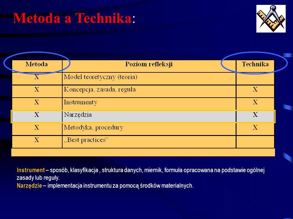 Technika to: Części składowe metody (parts within a method) [Encyclopedia od Management] Metodyka to: Poprawny metodologicznie zbiór dyrektyw, wskazuj