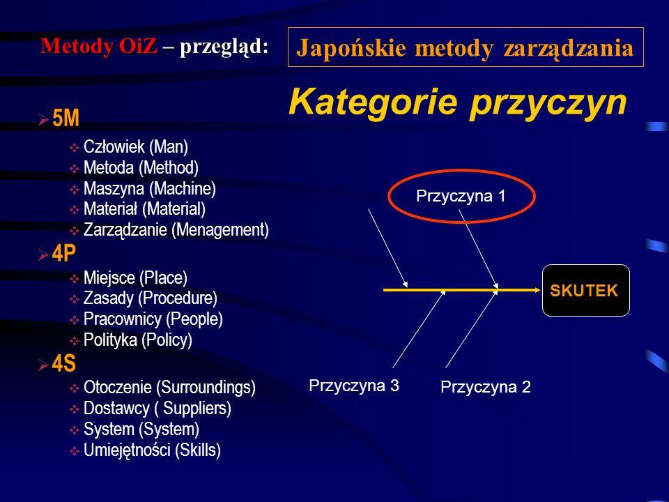 Metody OiZ – przegląd: Japońskie metody zarządzania Kluczowe przesłanki Diagram Ishikawy jest wykorzystywany w celu: Identyfikacji problemu Identyfika