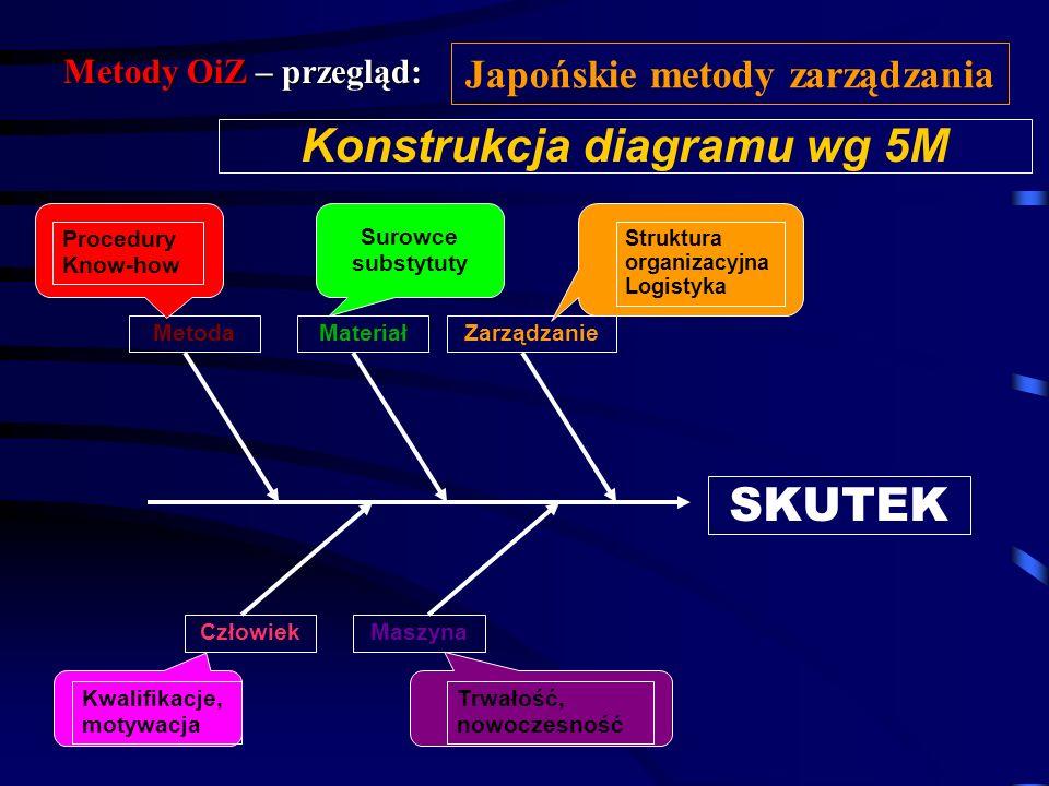 Metody OiZ – przegląd: Japońskie metody zarządzania Kategorie przyczyn 5M Człowiek (Man) Metoda (Method) Maszyna (Machine) Materiał (Material) Zarządz