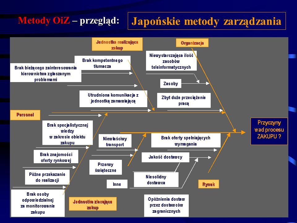 Metody OiZ – przegląd: Japońskie metody zarządzania Procedura tworzenia diagramu 1. Definiujemy problem, który zapisujemy na końcu osi 2. Określamy gł