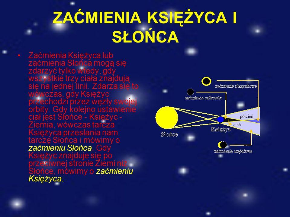 ZAĆMIENIA KSIĘŻYCA I SŁOŃCA Zaćmienia Księżyca lub zaćmienia Słońca mogą się zdarzyć tylko wtedy, gdy wszystkie trzy ciała znajdują się na jednej lini
