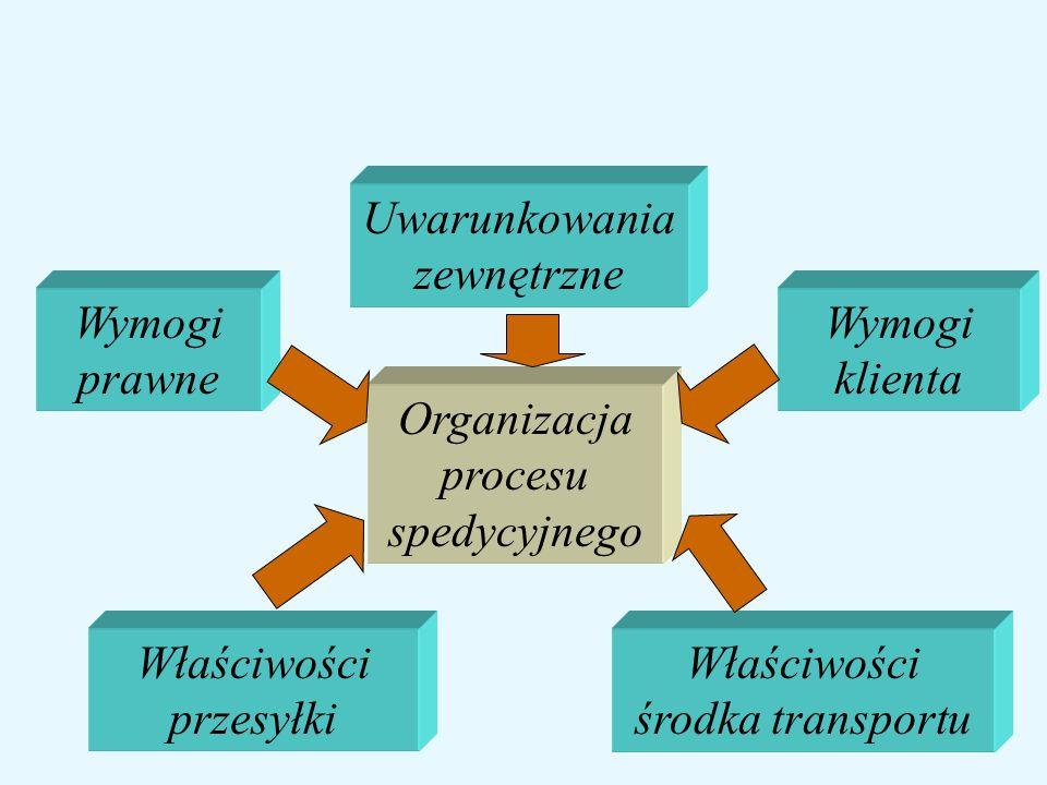 Organizacja procesu spedycyjnego Wymogi prawne Wymogi klienta Właściwości przesyłki Właściwości środka transportu Uwarunkowania zewnętrzne