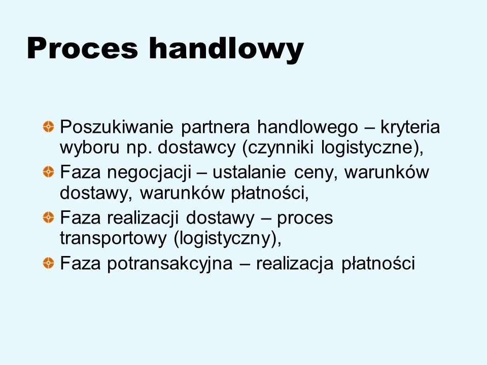 Proces handlowy Poszukiwanie partnera handlowego – kryteria wyboru np. dostawcy (czynniki logistyczne), Faza negocjacji – ustalanie ceny, warunków dos