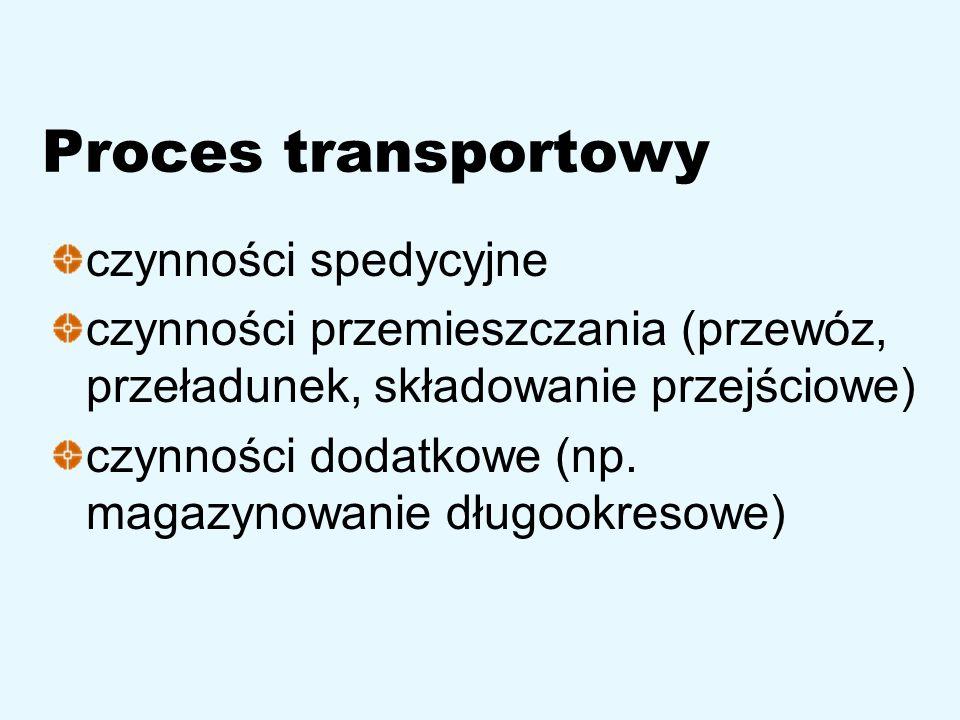 Proces transportowy czynności spedycyjne czynności przemieszczania (przewóz, przeładunek, składowanie przejściowe) czynności dodatkowe (np. magazynowa