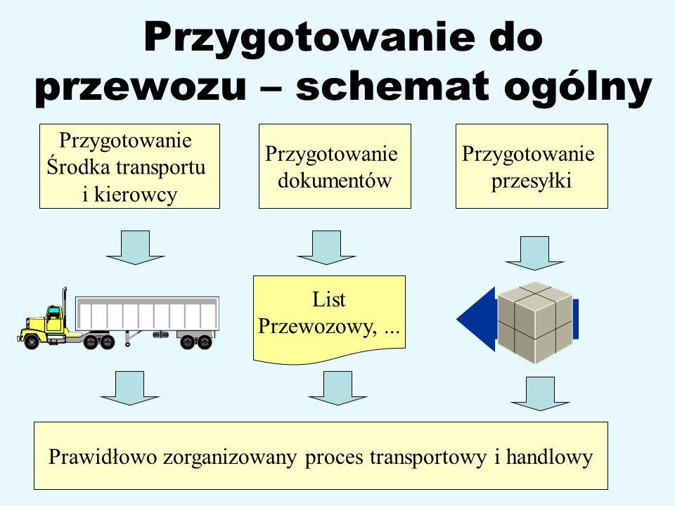 Przygotowanie do przewozu – schemat ogólny Przygotowanie dokumentów Przygotowanie przesyłki List Przewozowy,... Przygotowanie Środka transportu i kier