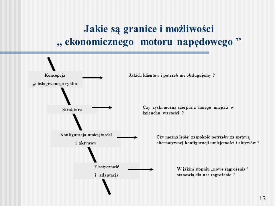 13 Jakie są granice i możliwości ekonomicznego motoru napędowego Koncepcja obsługiwanego rynku Struktura Konfiguracja umiejętności i aktywów Elastyczn