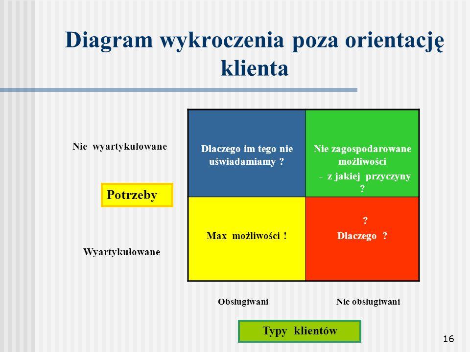 16 Diagram wykroczenia poza orientację klienta Dlaczego im tego nie uświadamiamy ? Nie zagospodarowane możliwości - z jakiej przyczyny ? Max możliwośc