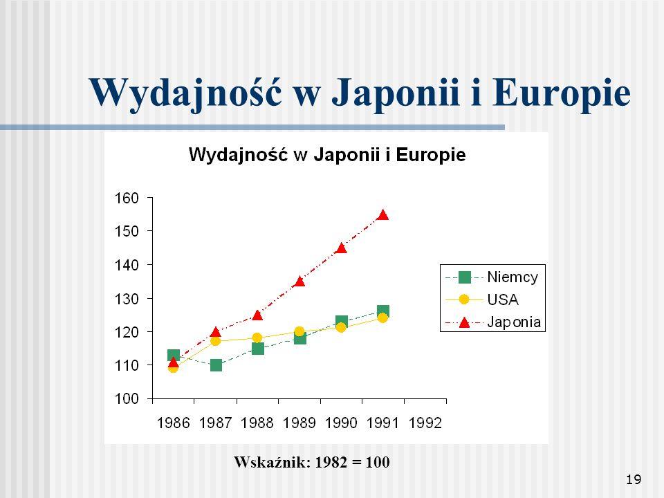 19 Wydajność w Japonii i Europie Wskaźnik: 1982 = 100