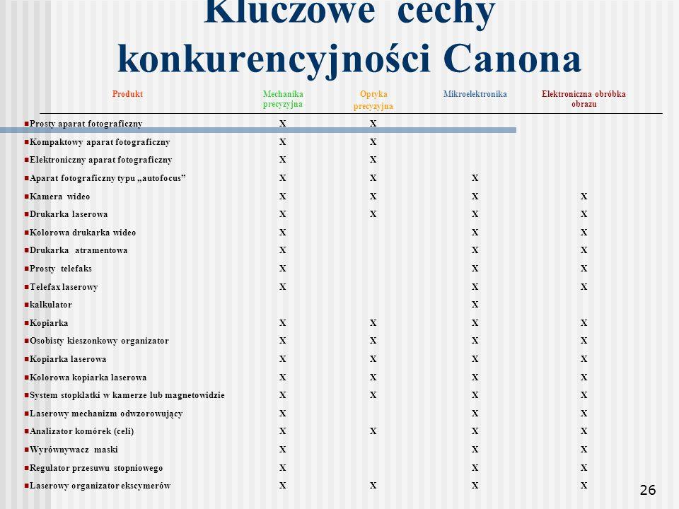 26 Kluczowe cechy konkurencyjności Canona ProduktMechanika precyzyjna Optyka precyzyjna MikroelektronikaElektroniczna obróbka obrazu Prosty aparat fot