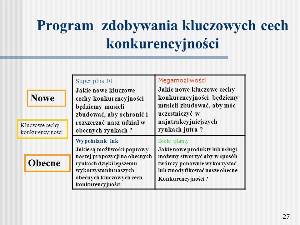 27 Program zdobywania kluczowych cech konkurencyjności Super plus 10 Jakie nowe kluczowe cechy konkurencyjności będziemy musieli zbudować, aby ochroni