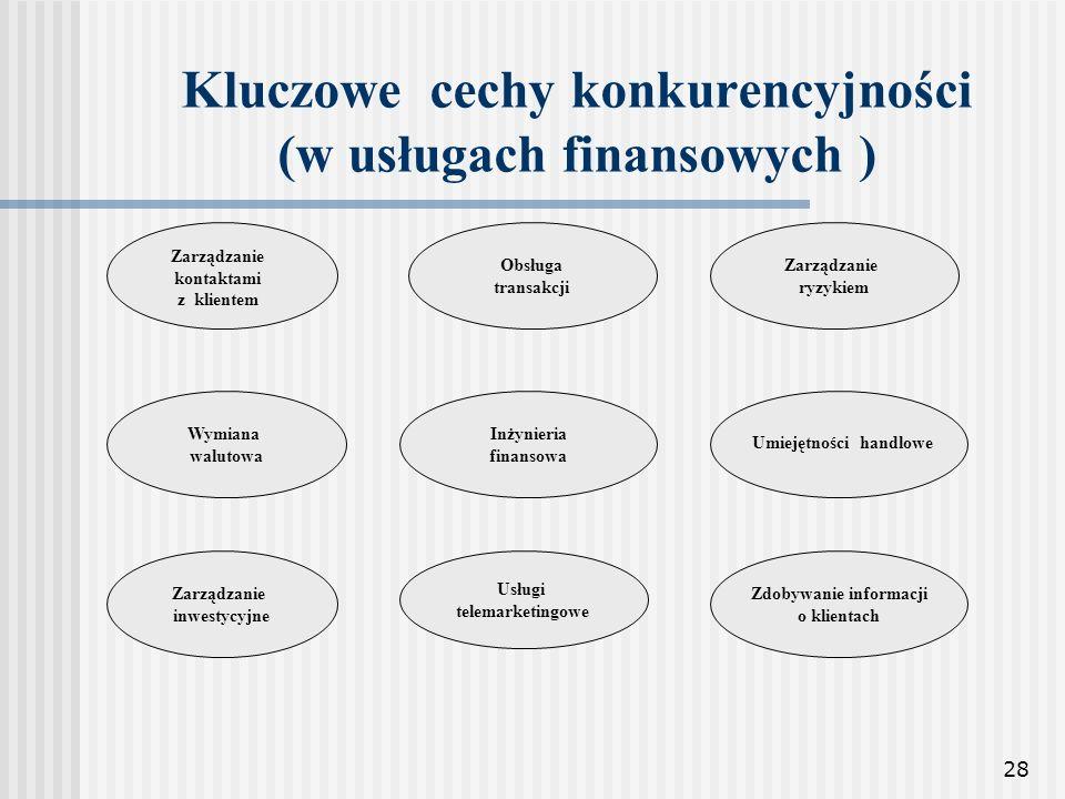 28 Kluczowe cechy konkurencyjności (w usługach finansowych ) Wymiana walutowa Zarządzanie inwestycyjne Obsługa transakcji Inżynieria finansowa Usługi
