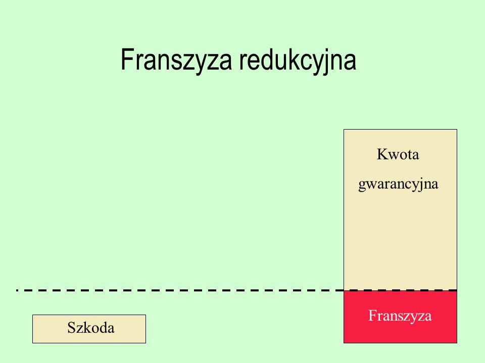 Franszyza redukcyjna Kwota gwarancyjna Franszyza Szkoda