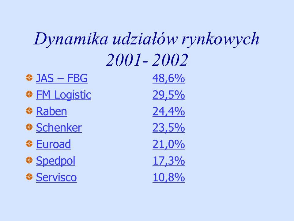Dynamika udziałów rynkowych 2001- 2002 JAS – FBG FM Logistic Raben Schenker Euroad Spedpol Servisco 48,6% 29,5% 24,4% 23,5% 21,0% 17,3% 10,8%