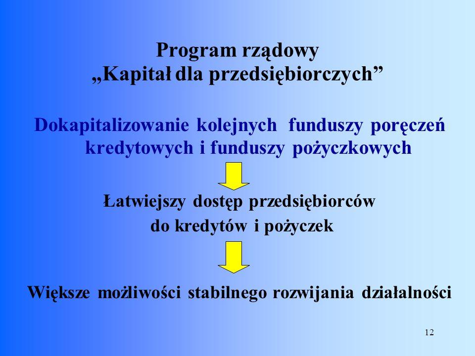 12 Dokapitalizowanie kolejnych funduszy poręczeń kredytowych i funduszy pożyczkowych Łatwiejszy dostęp przedsiębiorców do kredytów i pożyczek Większe
