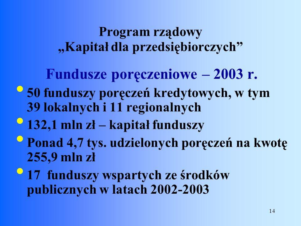 14 Fundusze poręczeniowe – 2003 r. 50 funduszy poręczeń kredytowych, w tym 39 lokalnych i 11 regionalnych 132,1 mln zł – kapitał funduszy Ponad 4,7 ty