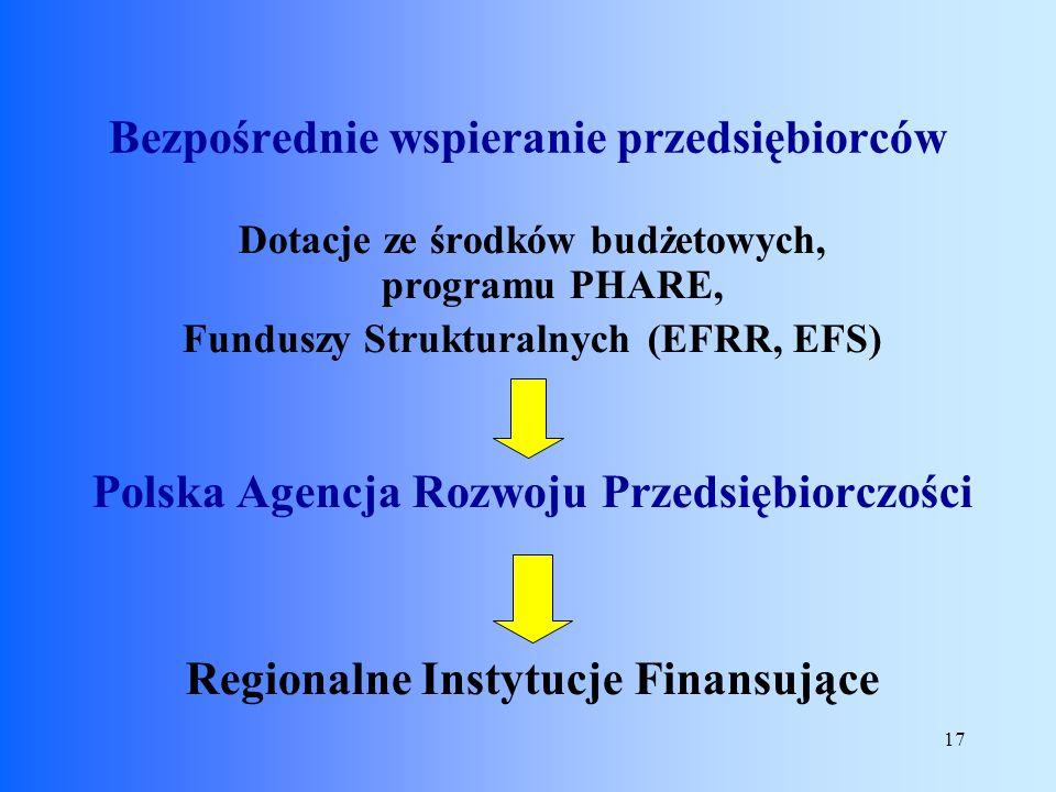 17 Dotacje ze środków budżetowych, programu PHARE, Funduszy Strukturalnych (EFRR, EFS) Polska Agencja Rozwoju Przedsiębiorczości Regionalne Instytucje