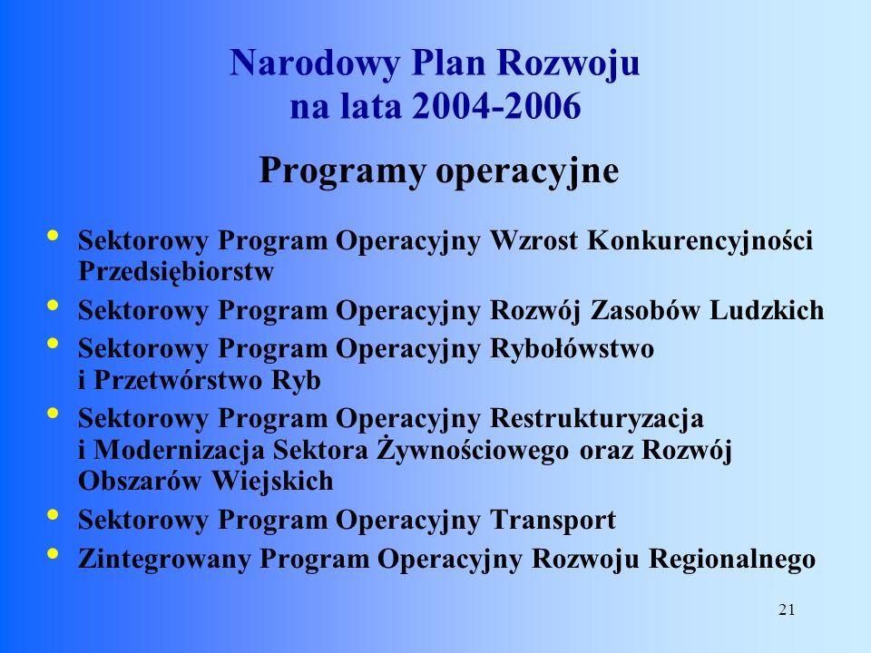21 Programy operacyjne Sektorowy Program Operacyjny Wzrost Konkurencyjności Przedsiębiorstw Sektorowy Program Operacyjny Rozwój Zasobów Ludzkich Sekto
