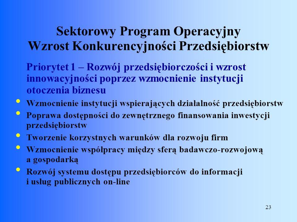 23 Priorytet 1 – Rozwój przedsiębiorczości i wzrost innowacyjności poprzez wzmocnienie instytucji otoczenia biznesu Wzmocnienie instytucji wspierający
