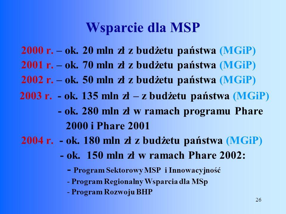 26 2000 r. – ok. 20 mln zł z budżetu państwa (MGiP) 2001 r. – ok. 70 mln zł z budżetu państwa (MGiP) 2002 r. – ok. 50 mln zł z budżetu państwa (MGiP)