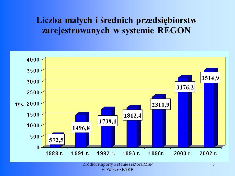 3Żródło: Raporty o stanie sektora MSP w Polsce - PARP Liczba małych i średnich przedsiębiorstw zarejestrowanych w systemie REGON
