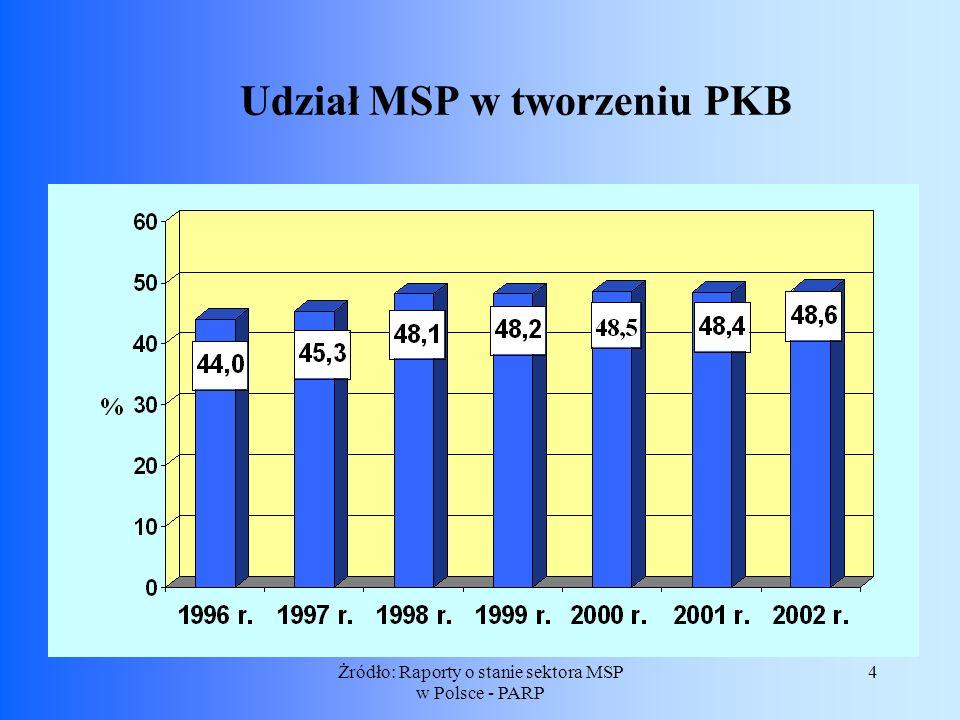 4Żródło: Raporty o stanie sektora MSP w Polsce - PARP Udział MSP w tworzeniu PKB