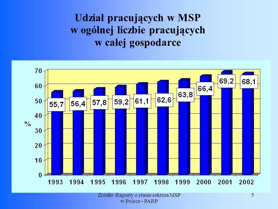 5Żródło: Raporty o stanie sektora MSP w Polsce - PARP Udział pracujących w MSP w ogólnej liczbie pracujących w całej gospodarce