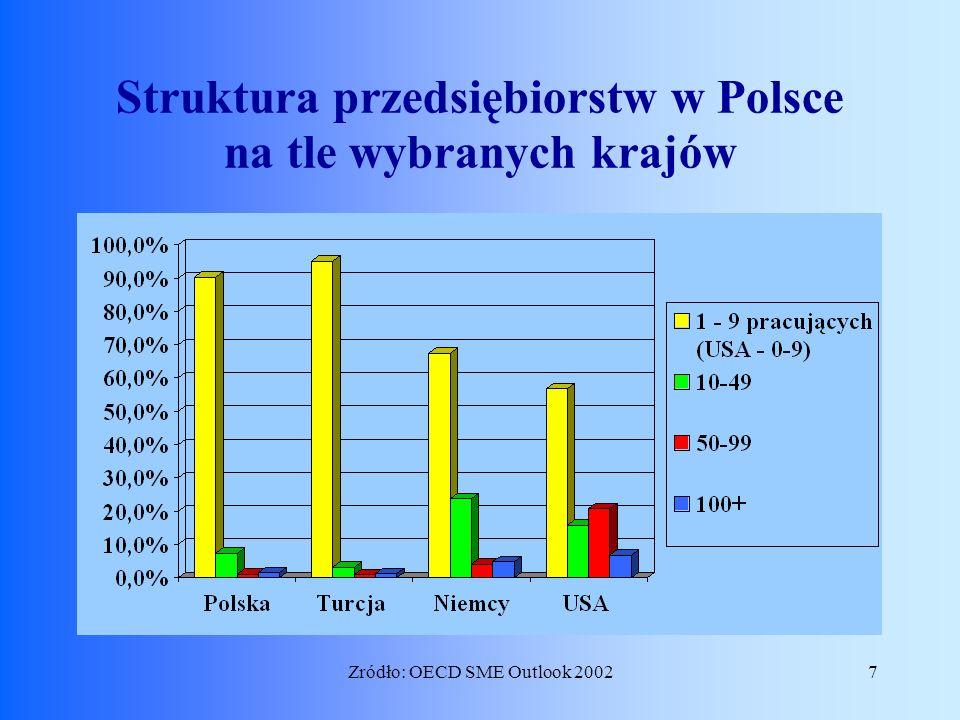 7Zródło: OECD SME Outlook 2002 Struktura przedsiębiorstw w Polsce na tle wybranych krajów