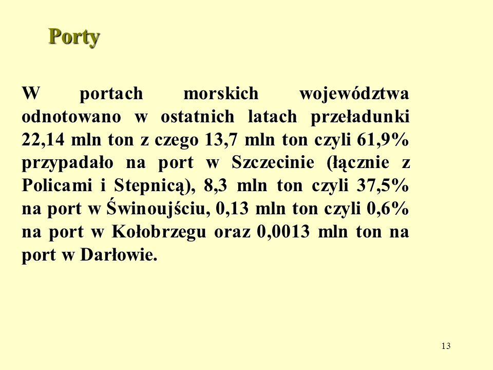 13 Porty W portach morskich województwa odnotowano w ostatnich latach przeładunki 22,14 mln ton z czego 13,7 mln ton czyli 61,9% przypadało na port w Szczecinie (łącznie z Policami i Stepnicą), 8,3 mln ton czyli 37,5% na port w Świnoujściu, 0,13 mln ton czyli 0,6% na port w Kołobrzegu oraz 0,0013 mln ton na port w Darłowie.
