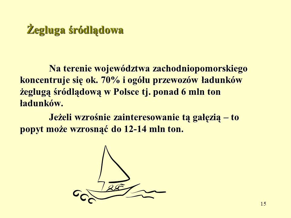 15 Żegluga śródlądowa Na terenie województwa zachodniopomorskiego koncentruje się ok. 70% i ogółu przewozów ładunków żeglugą śródlądową w Polsce tj. p