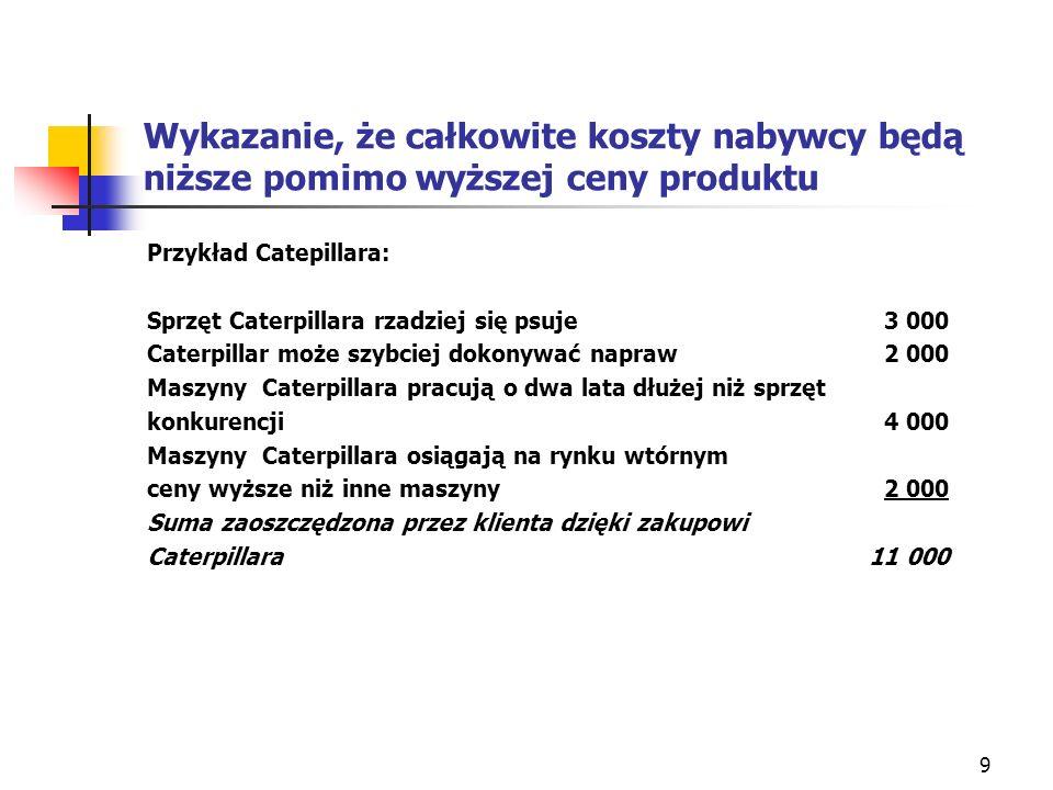 9 Wykazanie, że całkowite koszty nabywcy będą niższe pomimo wyższej ceny produktu Przykład Catepillara: Sprzęt Caterpillara rzadziej się psuje3 000 Ca