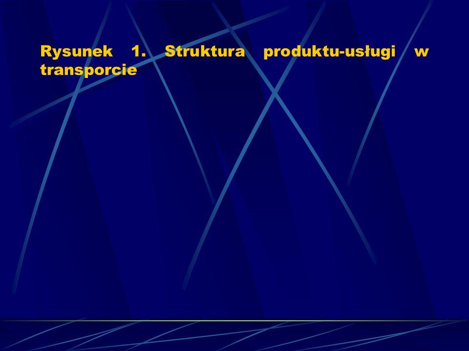 Rysunek 1. Struktura produktu-usługi w transporcie