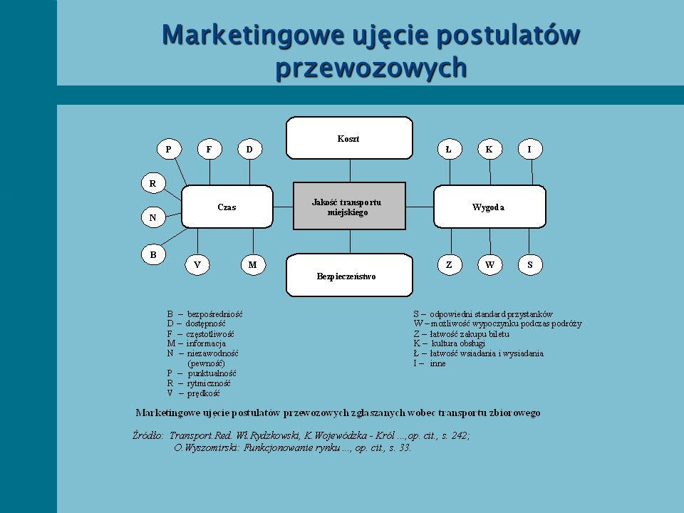 Marketingowe ujęcie postulatów przewozowych