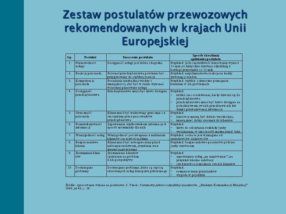 Zestaw postulatów przewozowych rekomendowanych w krajach Unii Europejskiej